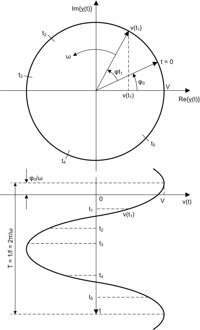 Figure: Geometric Representation of a Phasor