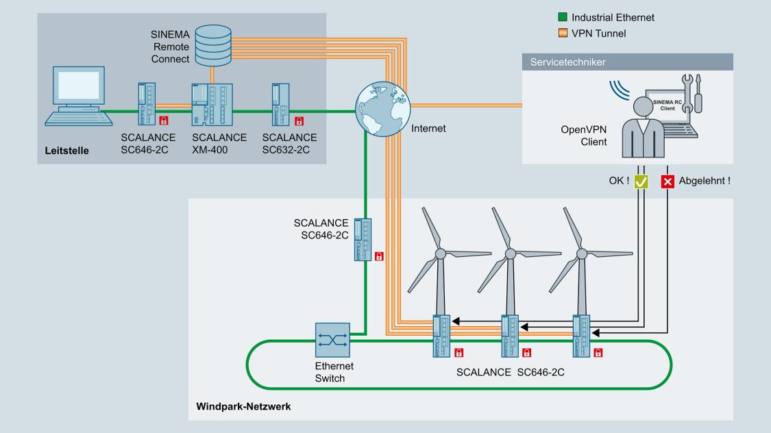 Fernzugriff auf Windkraftanlagen