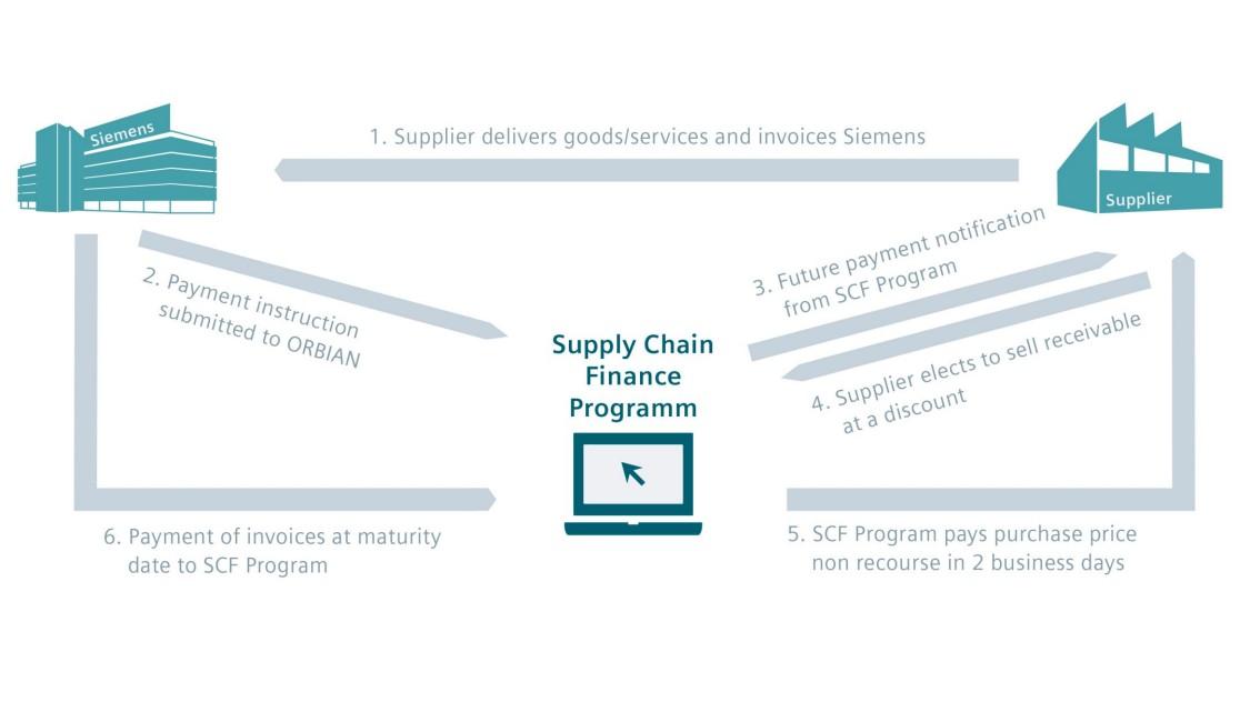 Supply Chain Finance @ Siemens | Collaborating with Siemens