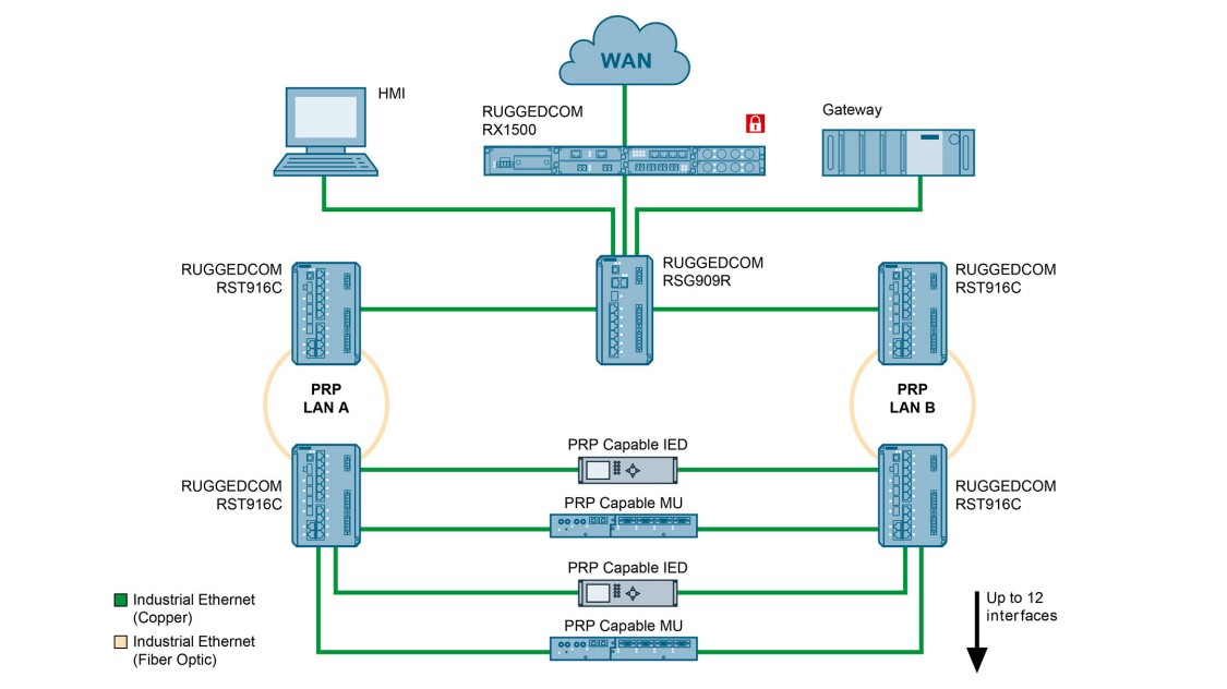 Use case graphic depicting IEEE 1588 compliant compact Gigabit switch for PRP networks