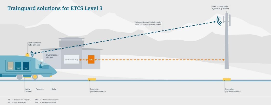 Grafische Übersicht über Trainguard Solution ETCS level 3 LS