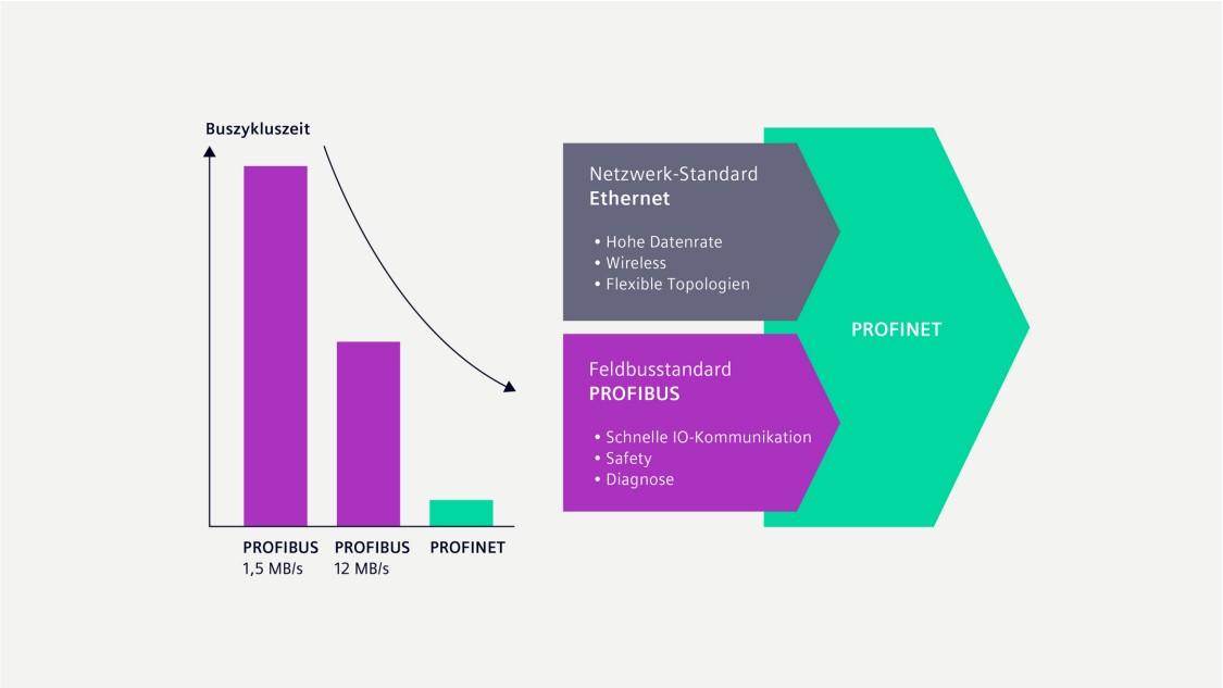 Grafik zur Buszykluszeit von PROFIBUS und PROFINET