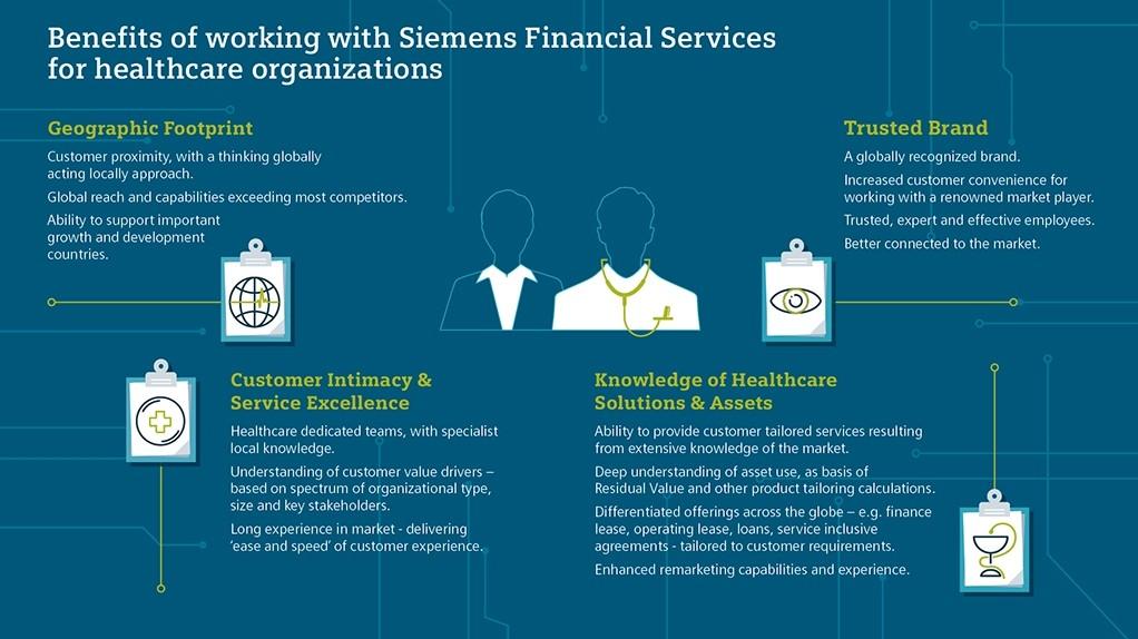 Healthcare Finance Financing Siemens Usa