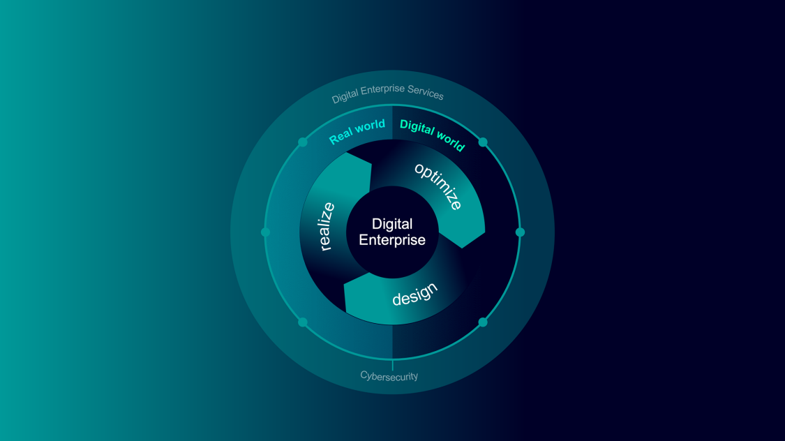 Das Digital Enterprise ermöglicht, die virtuelle mit der physischen Welt zu verbinden
