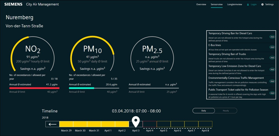 View of the dashboard of the City Air Quality Management tool