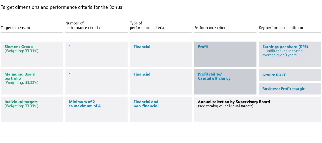 Target dimensions and performance criteria for the Bonus