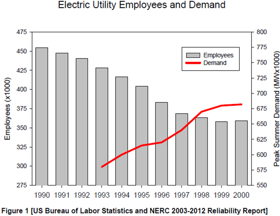 Electric utility employees and demand