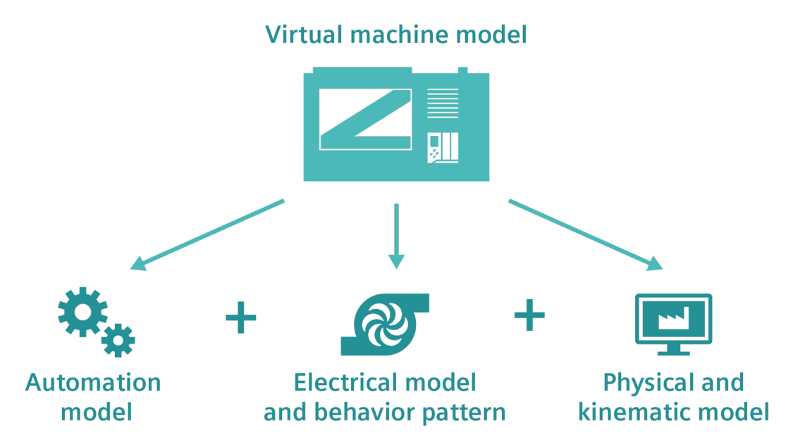 Virtual commissioning in machine building