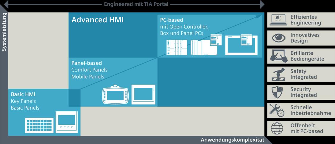 Geräteportfolio und Engineering Software von SIMATIC HMI