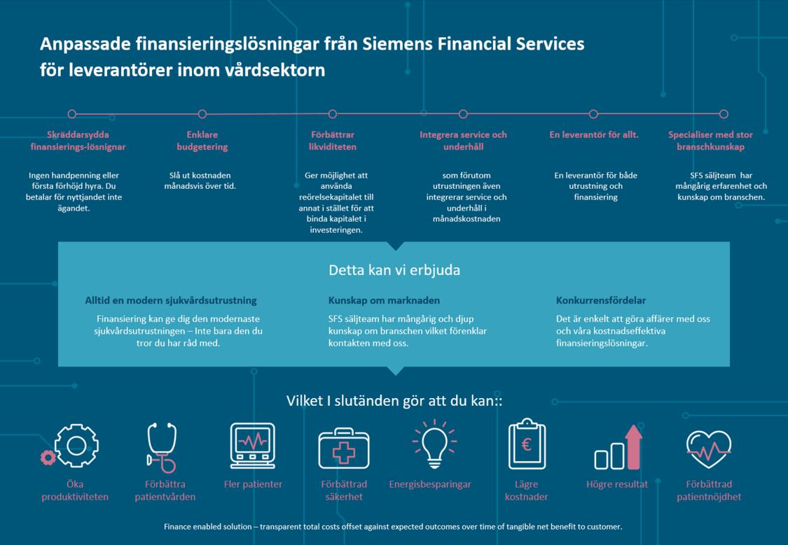 Anpassade finansieringslösningar från Siemens Financial Services för leverantörer inom vårdsektorn