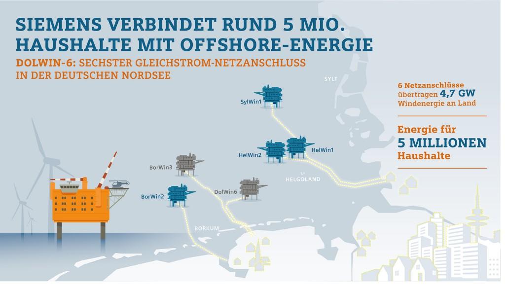 Infografik: Siemens verbindet rund 5 Millionen Haushalte mit Offshore-Energie