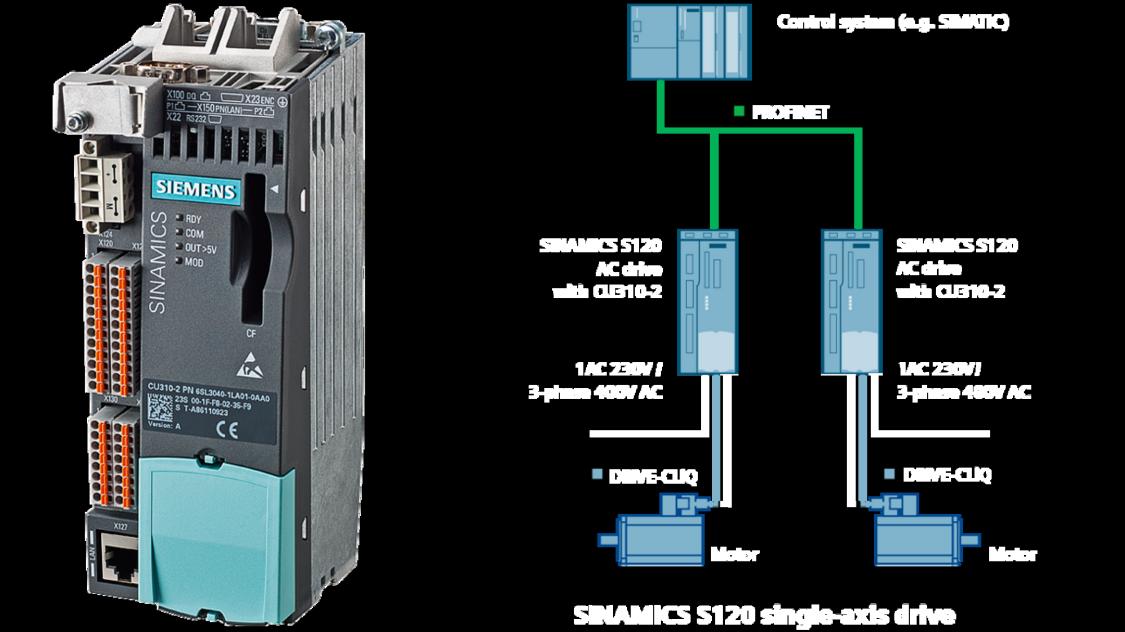 sinamics s120 with CU310-2 control unit