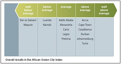Overall results in the African Green City Index