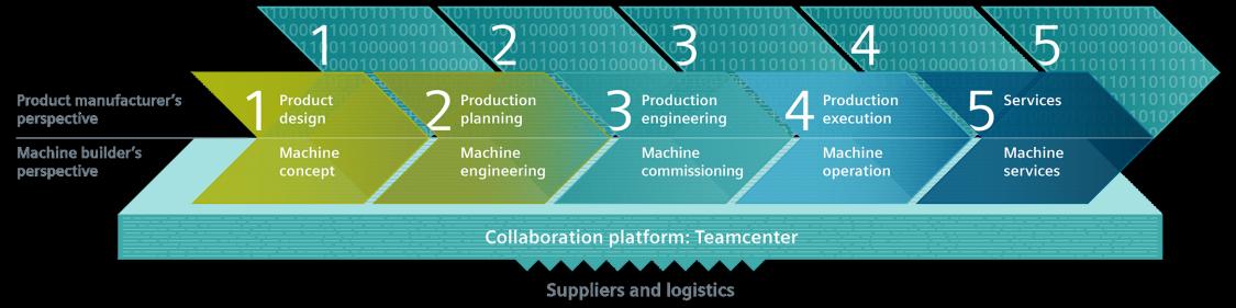 Digital Enterprise for discrete industries   Digital Enterprise