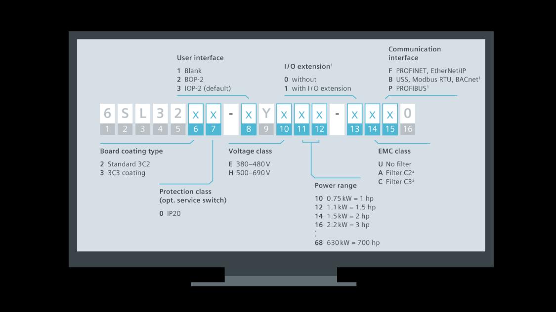 Illustration ordering process SINAMICS G120X