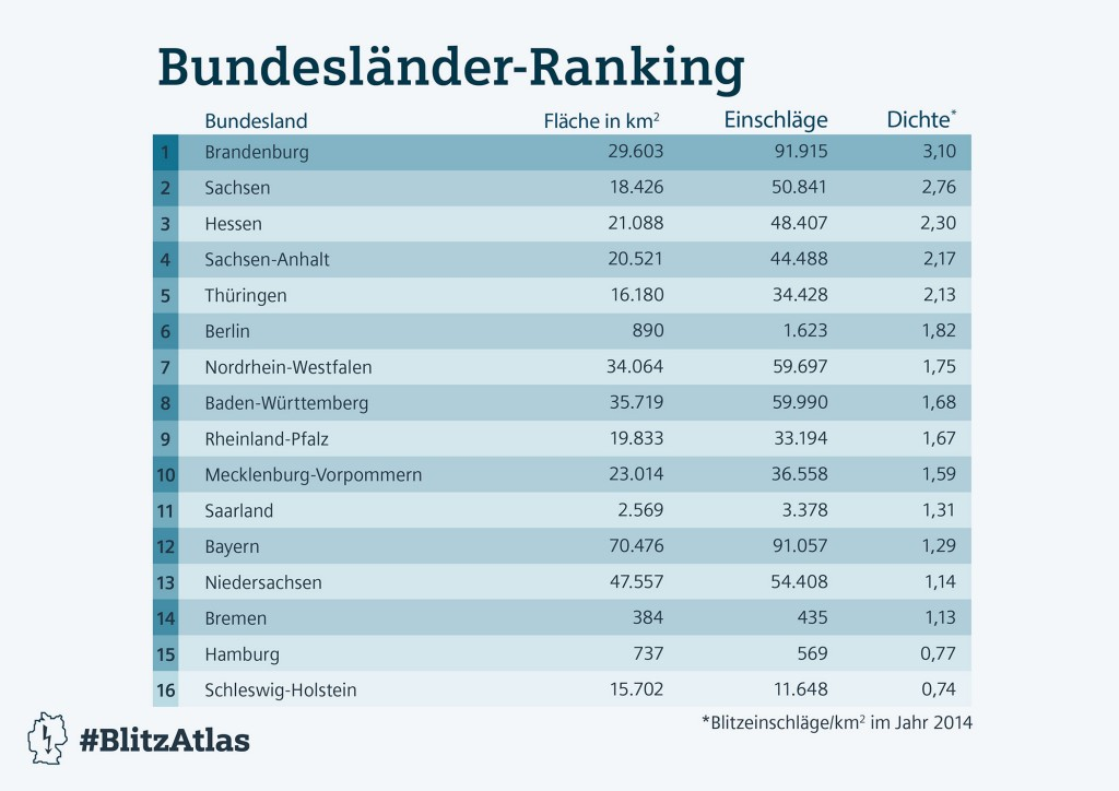 Siemens BlitzAtlas 2014: Bundesländer-Ranking