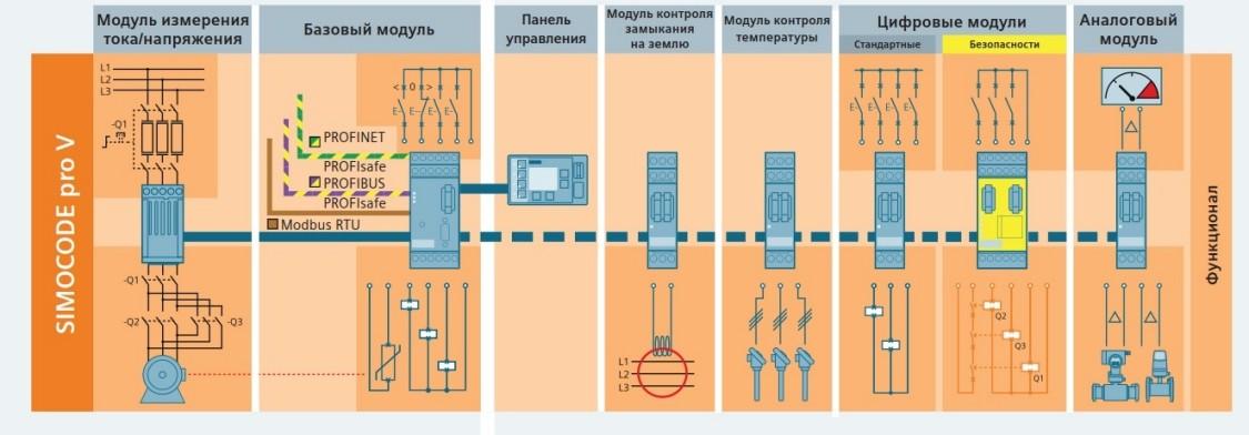 Базовые элементы системы SIMOCODE pro V и опциональные модули расширения