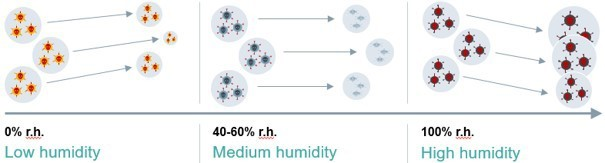7-virus-raction-on-humidity.jpg