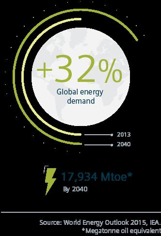 Global energy demand