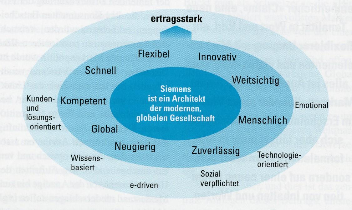 Siemens Markenidentität, 2001