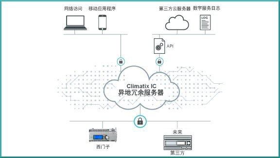Climatix IC - 技术和商业理念