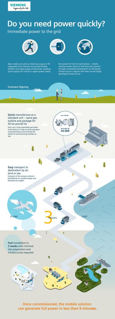 The new 44 megawatt gas turbine for mobile power generation