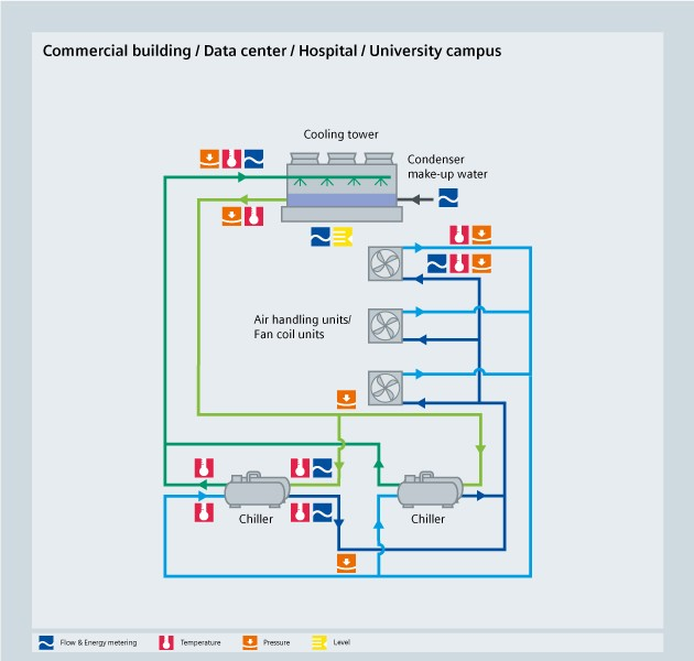 HVAC - Commercial building data center - Siemens USA