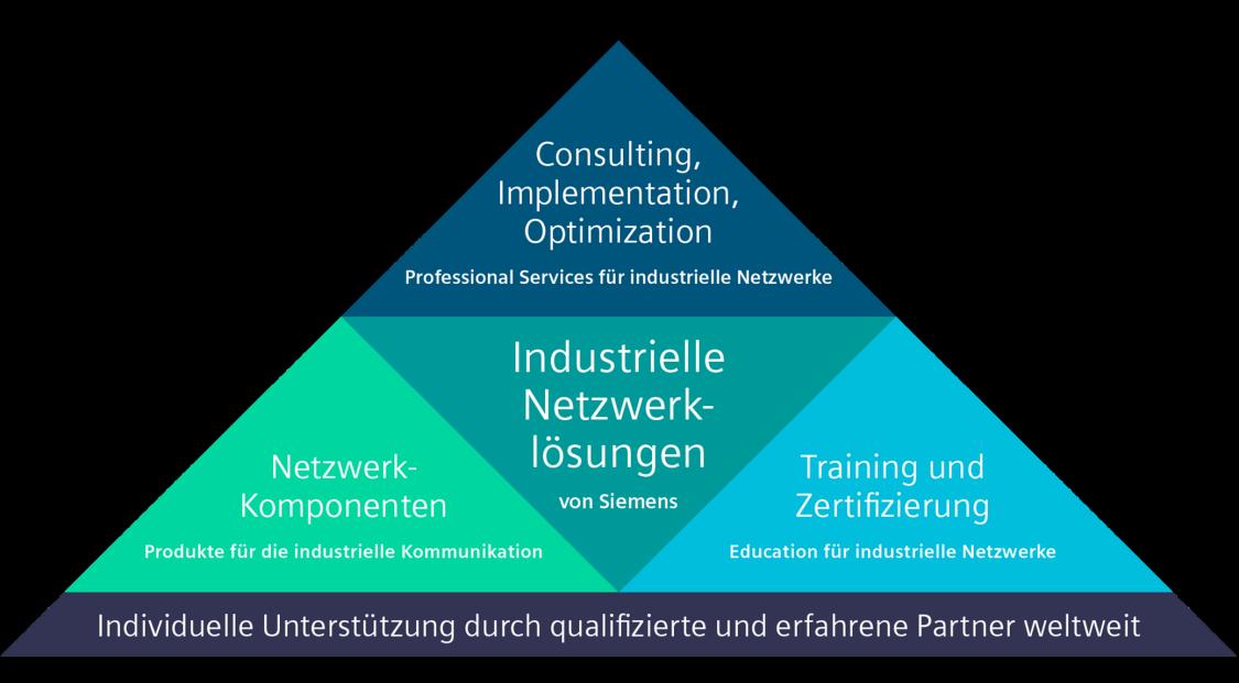 Industrielle Netzwerklösungen folgen einem ganzheitlichen Ansatz