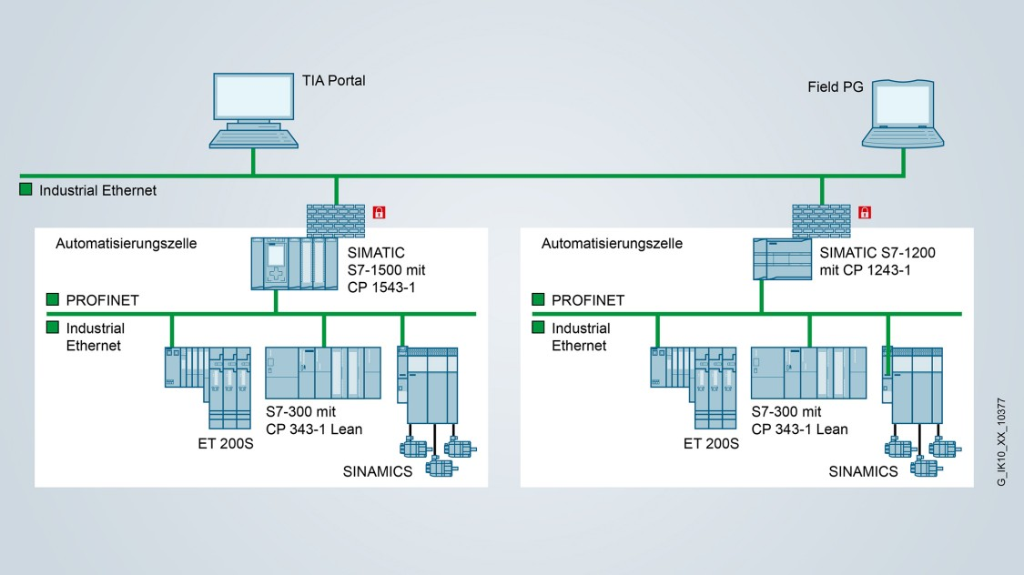 Network segmentation and protection for SIMATIC S7-1500