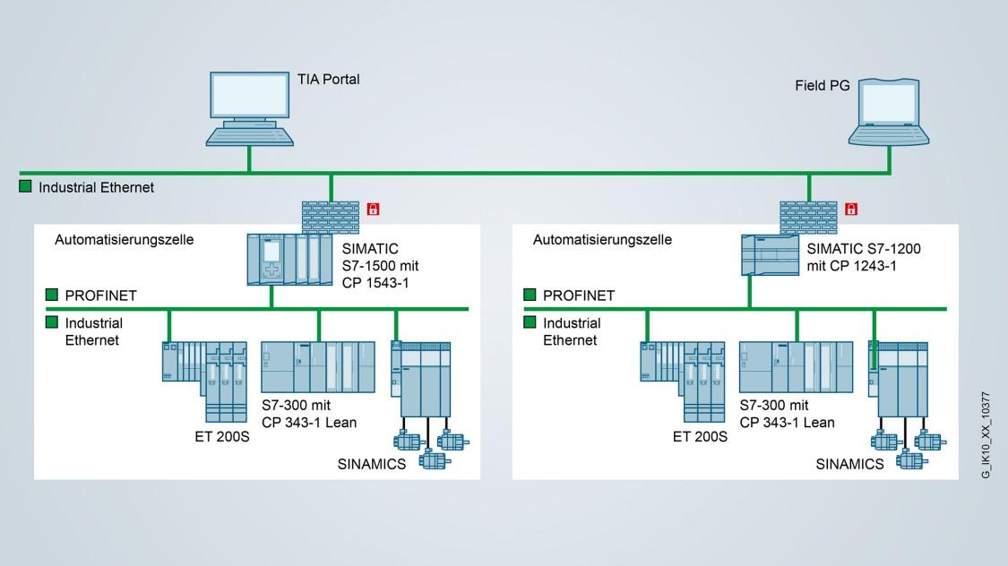 Segmentierung von Netzwerken und Schutz von SIMATIC S7-1500