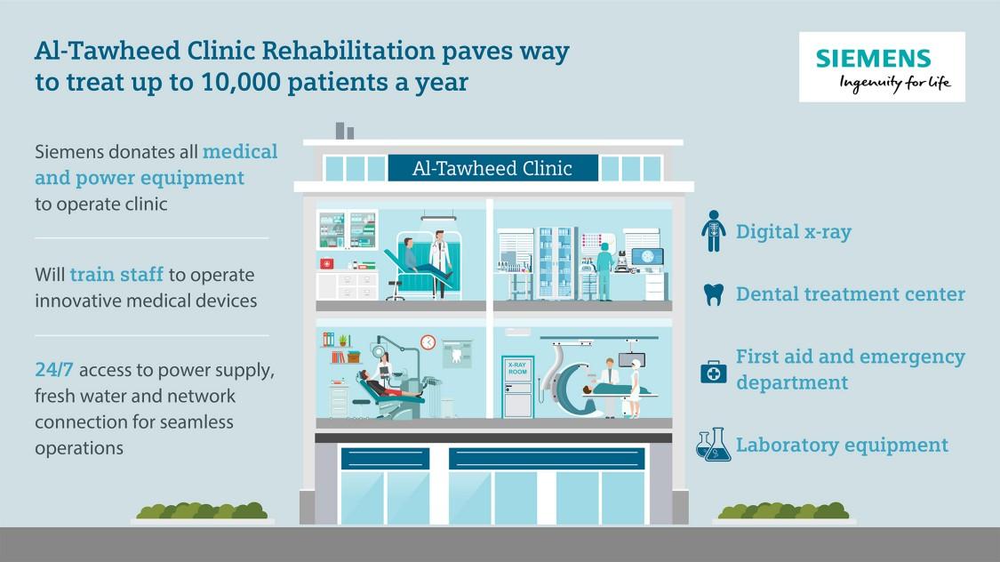 Siemens supports rehabilitation of Baiji health clinic