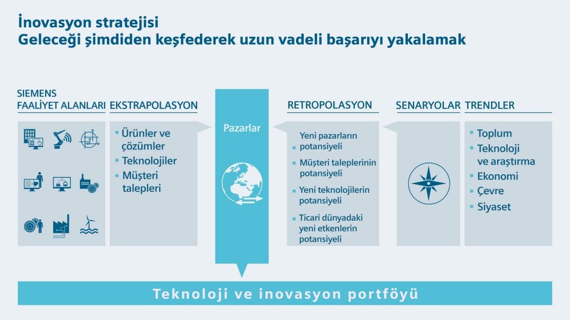 İnovasyon stratejisi
