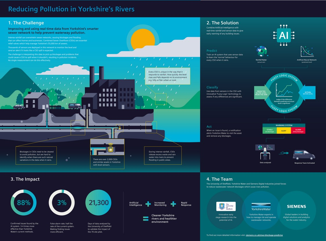 IoT solution - reducing pollution in Yorkshire's rivers - infographic