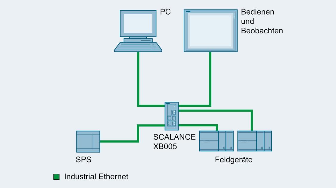 Beispielkonfiguration einer einfachen Maschinenvernetzung