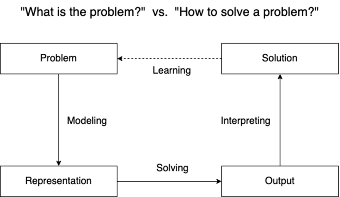 Prinzipieller Lösungsweg wissensbasierter Systeme
