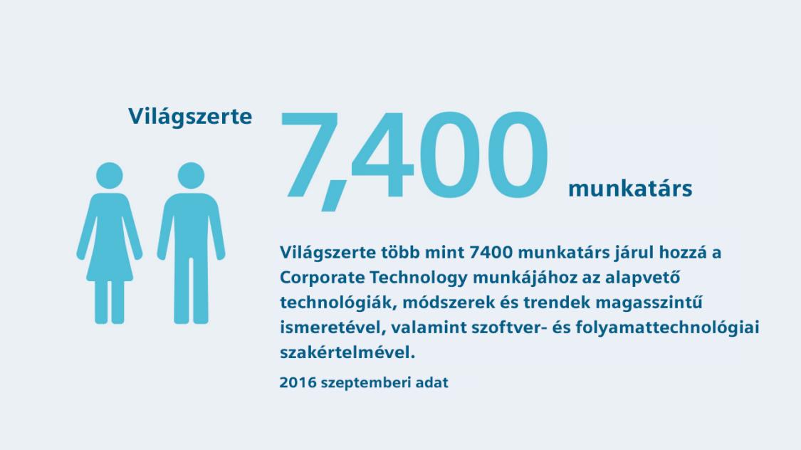 Employees worldwide