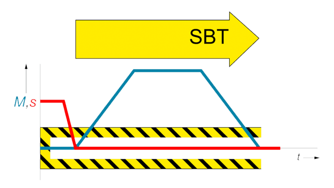 drives safety - SBT