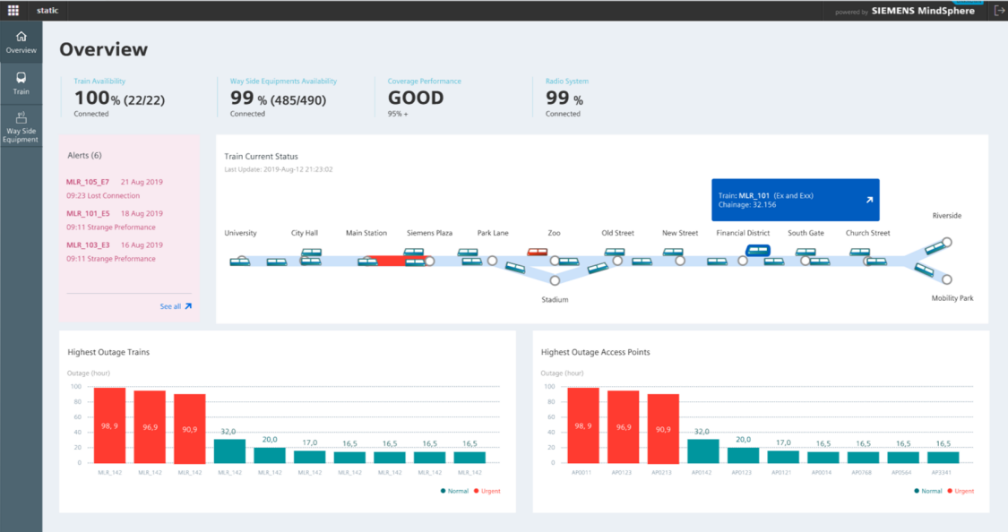 System Performance Dashboard software screenshot showing overview of radio performance KPIs