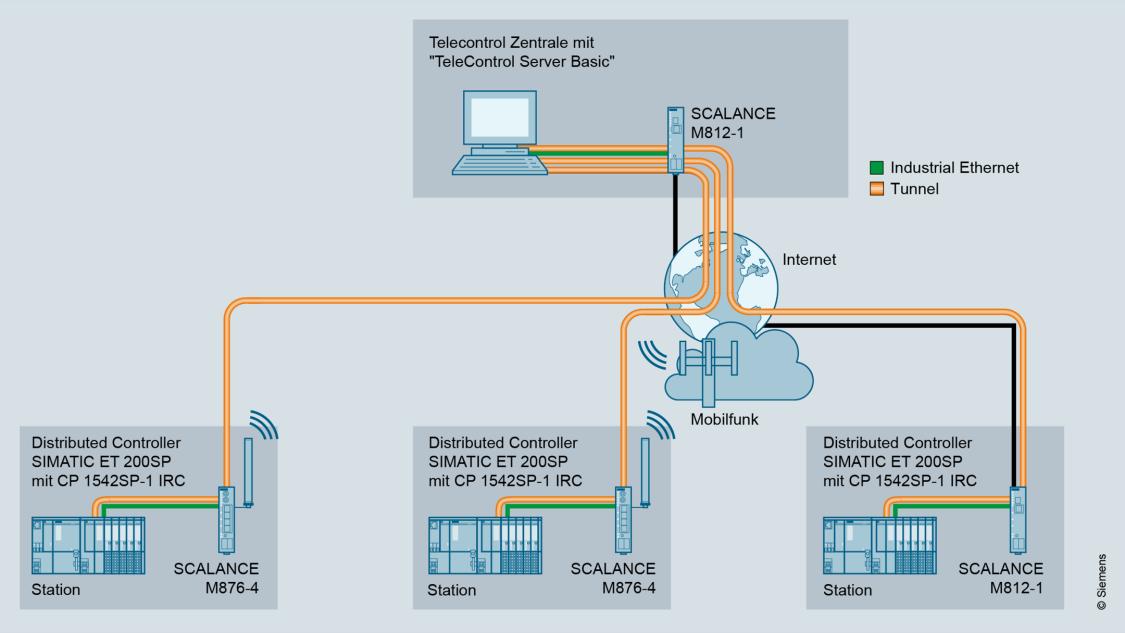 Grafische Darstellung der Anbindung von RTUs mit SIMATIC ET 200SP an eine Telecontrol-Leitstelle