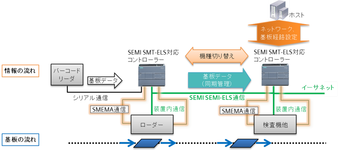 SEMI A1/A2の実装方法