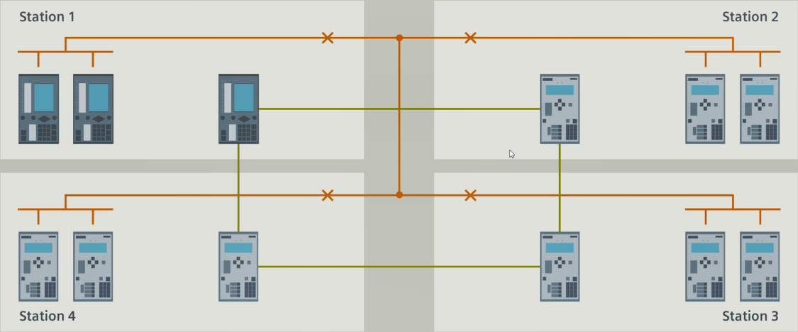 Example 1 shows four substations with SIPROTEC 4 line protection devices .