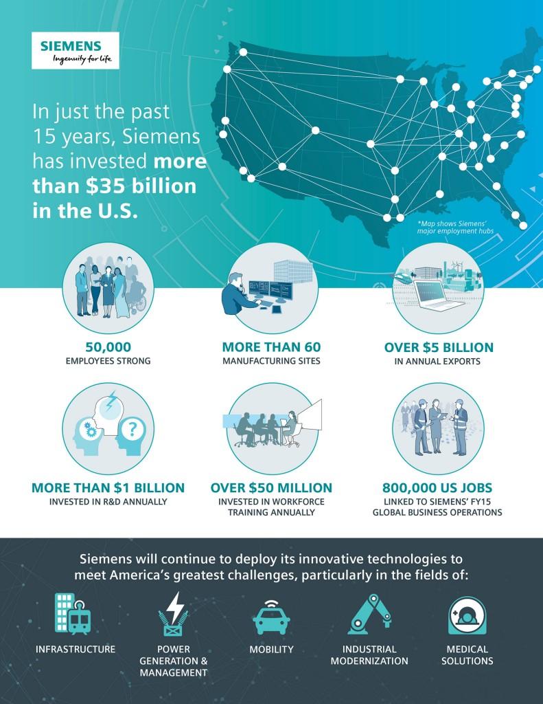 Infographic: Siemens in the U.S.