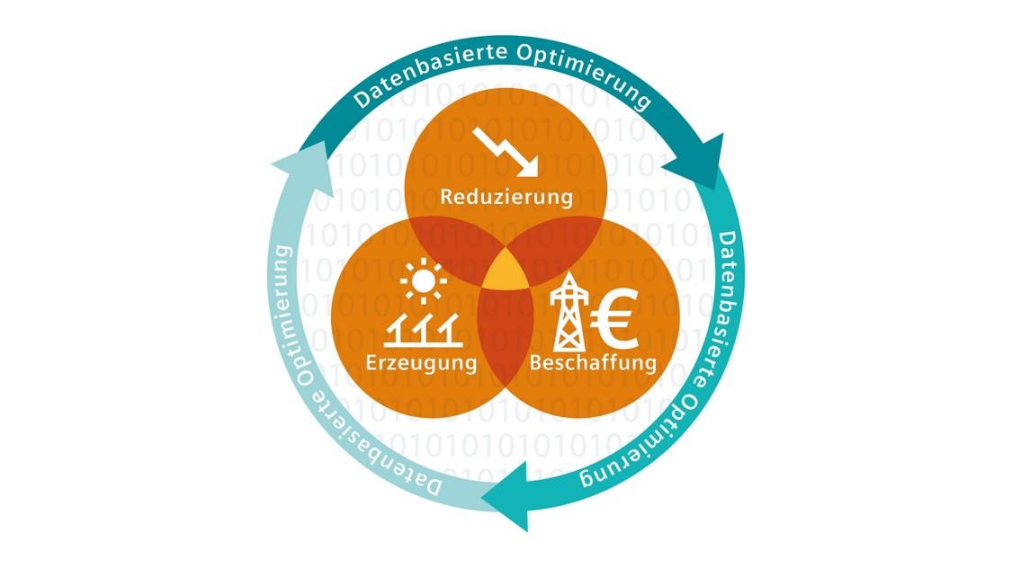 Siemens Gebäudetechnik | Ganzheitliche Energielösungen
