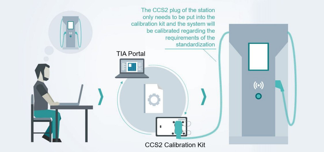 Bild CCS Calibration KIT - EV charging