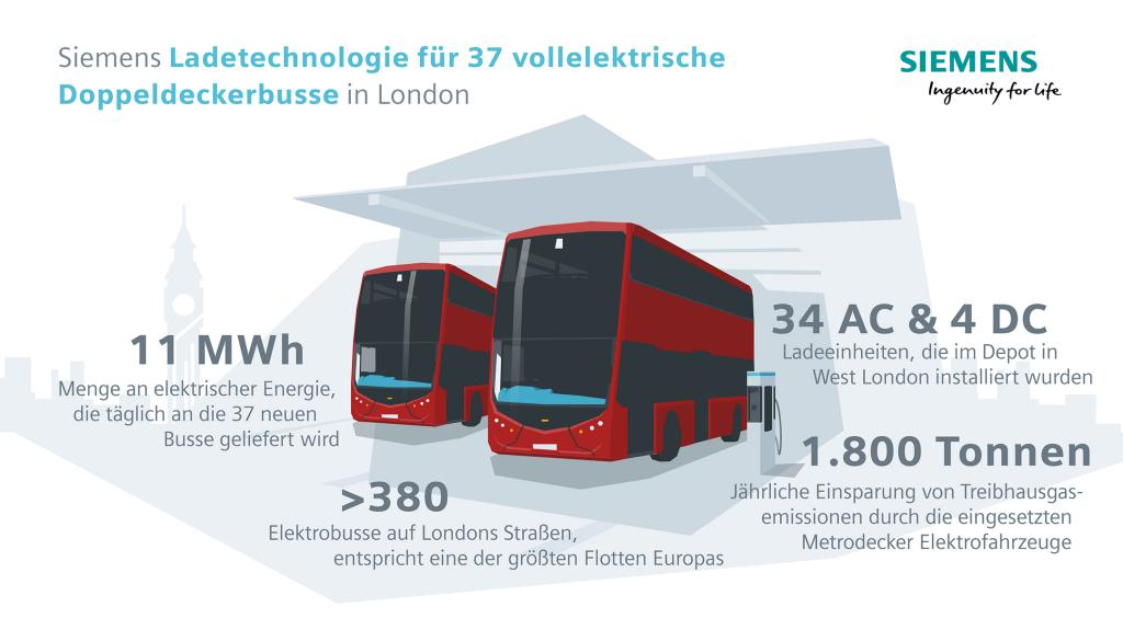 Emissionsfreie Doppeldeckerbusse in London laden mit Siemens-Technologie