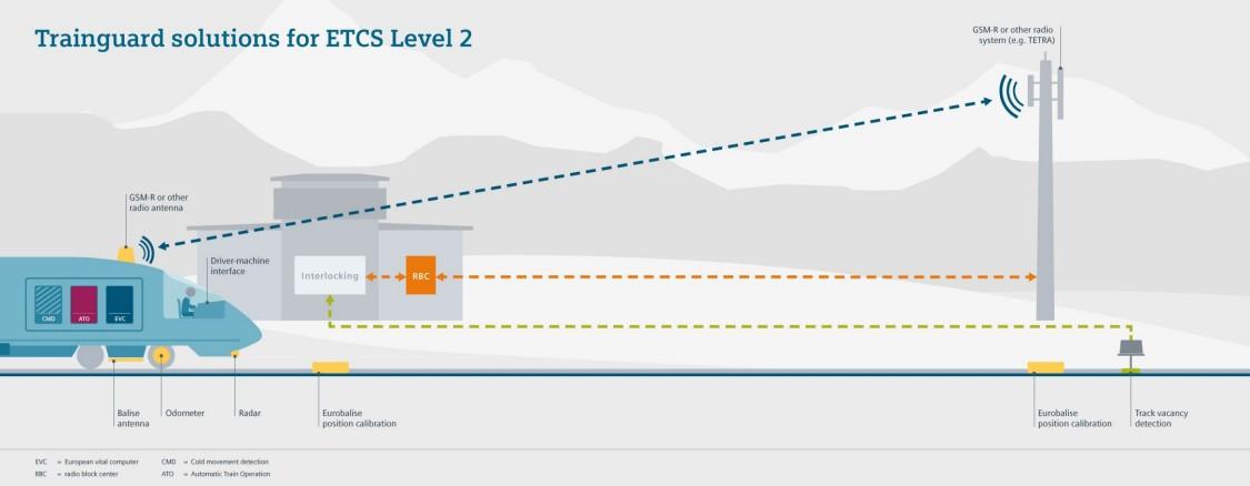 Grafische Übersicht über Trainguard Solution ETCS level 2 LS