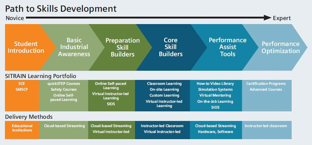 Path to skills development