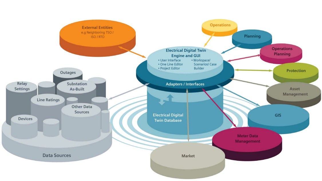 Breaking down the data silos: A single source of truth to unlock tangible results.