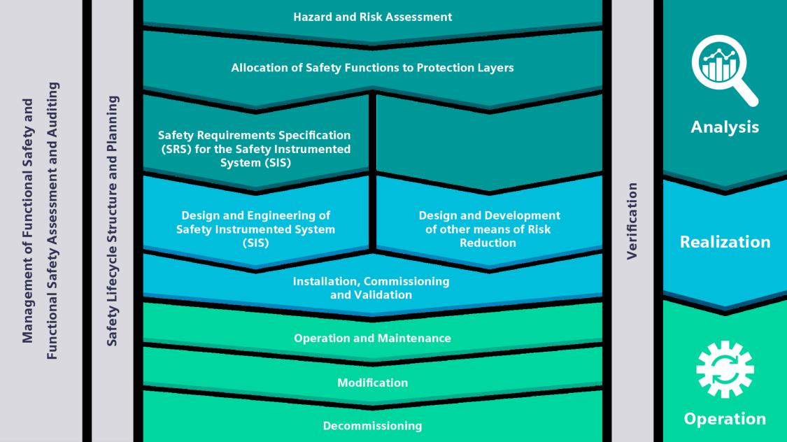 SIMATIC S7 Safety Matrix ist das Management-Tool für alle Phasen des Sicherheitslebenszyklus gemäß IEC 61511