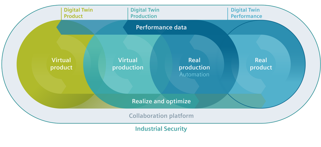 Continuous optimization with the comprehensive Digital Twin